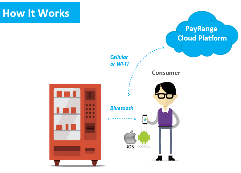 How it Works – PayRange